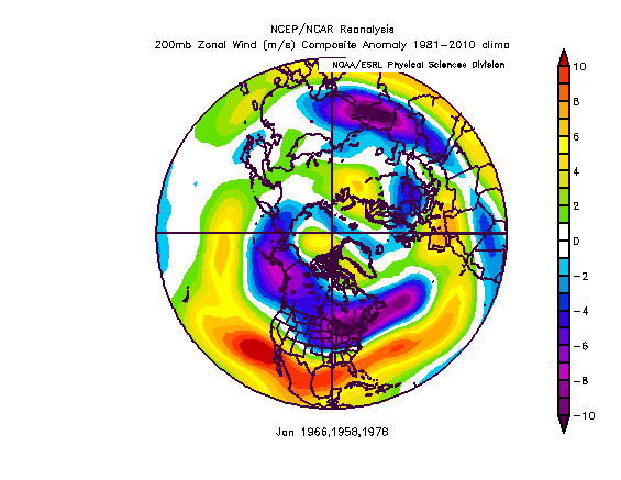 january zonal winds
